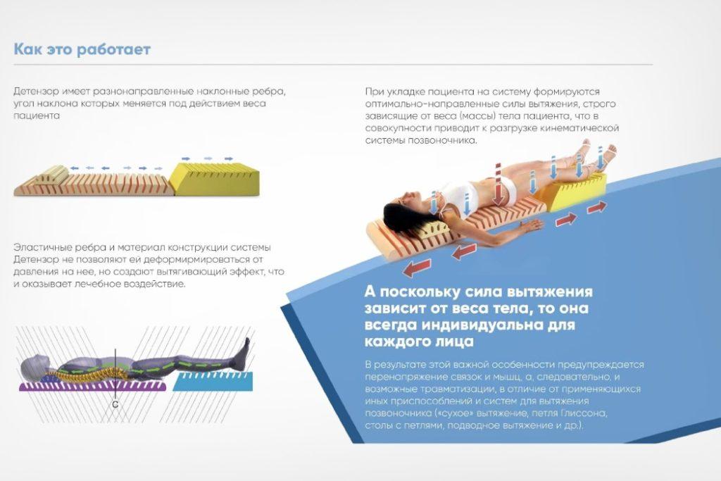 Популярные методы физиотерапии при остеохондрозе и их эффективность